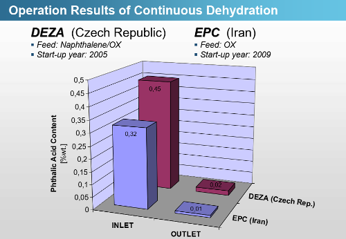 Continuous Dehydration